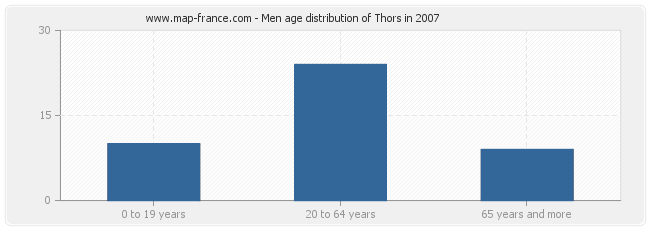 Men age distribution of Thors in 2007