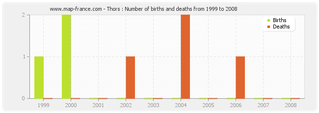 Thors : Number of births and deaths from 1999 to 2008
