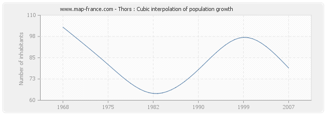 Thors : Cubic interpolation of population growth