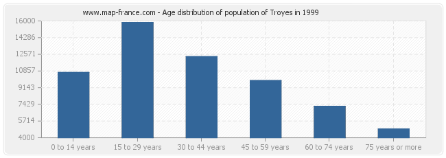Age distribution of population of Troyes in 1999