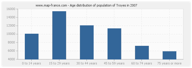 Age distribution of population of Troyes in 2007