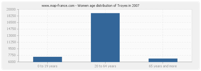 Women age distribution of Troyes in 2007
