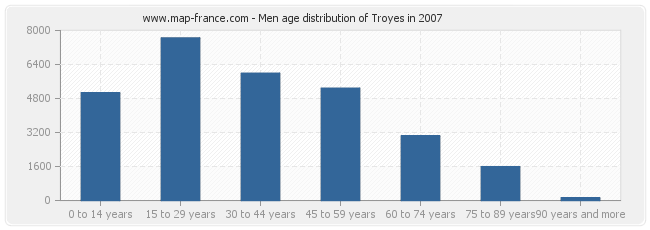 Men age distribution of Troyes in 2007