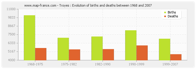 Troyes : Evolution of births and deaths between 1968 and 2007