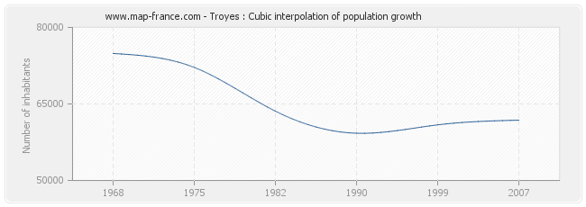 Troyes : Cubic interpolation of population growth
