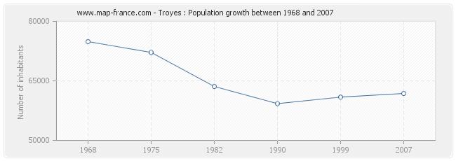 Population Troyes