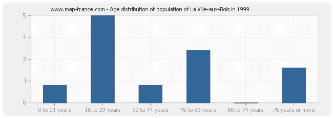 Age distribution of population of La Ville-aux-Bois in 1999