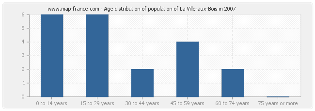 Age distribution of population of La Ville-aux-Bois in 2007