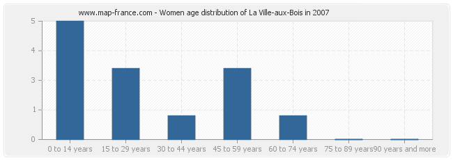 Women age distribution of La Ville-aux-Bois in 2007