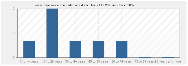 Men age distribution of La Ville-aux-Bois in 2007
