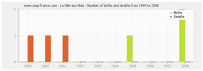 La Ville-aux-Bois : Number of births and deaths from 1999 to 2008