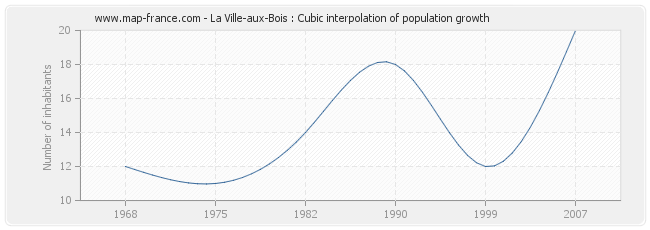 La Ville-aux-Bois : Cubic interpolation of population growth