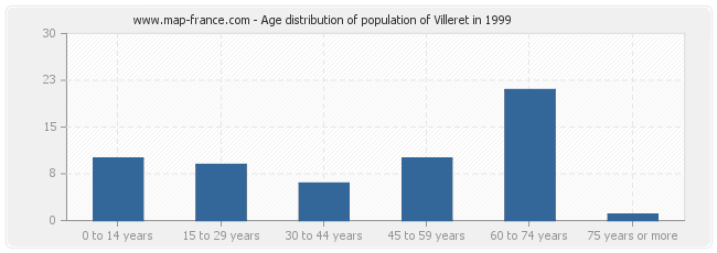 Age distribution of population of Villeret in 1999