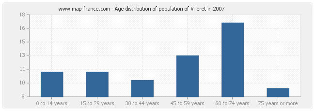 Age distribution of population of Villeret in 2007