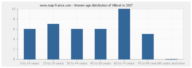 Women age distribution of Villeret in 2007