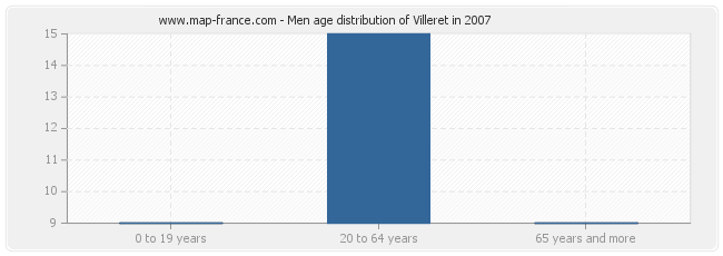 Men age distribution of Villeret in 2007