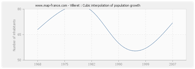 Villeret : Cubic interpolation of population growth