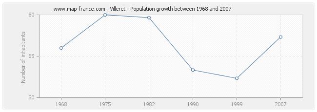 Population Villeret