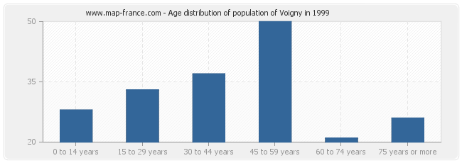 Age distribution of population of Voigny in 1999