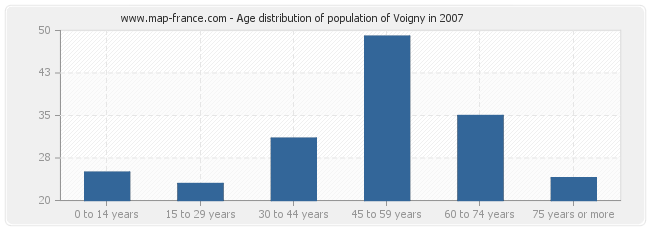 Age distribution of population of Voigny in 2007