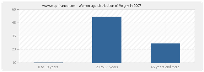 Women age distribution of Voigny in 2007