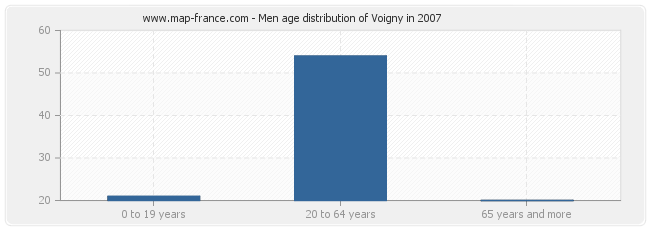 Men age distribution of Voigny in 2007