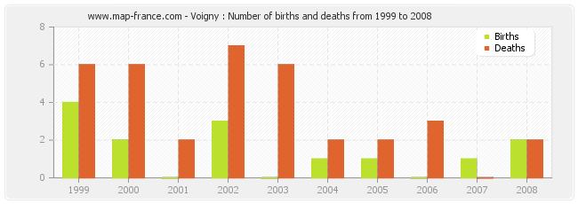 Voigny : Number of births and deaths from 1999 to 2008