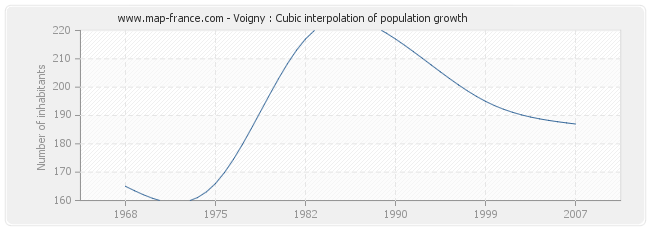 Voigny : Cubic interpolation of population growth