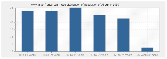 Age distribution of population of Airoux in 1999