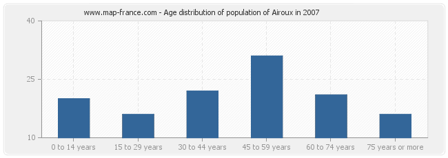 Age distribution of population of Airoux in 2007