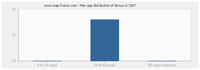 Men age distribution of Airoux in 2007