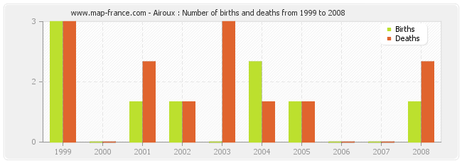 Airoux : Number of births and deaths from 1999 to 2008