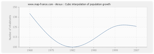 Airoux : Cubic interpolation of population growth