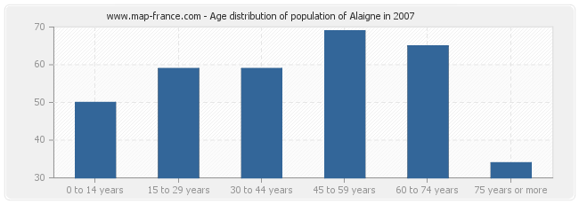 Age distribution of population of Alaigne in 2007