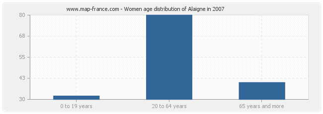 Women age distribution of Alaigne in 2007