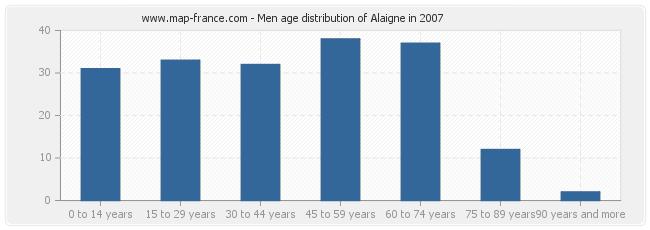 Men age distribution of Alaigne in 2007