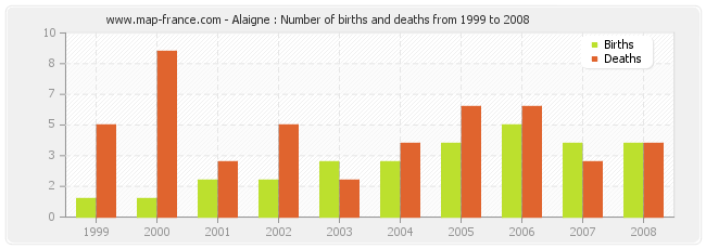 Alaigne : Number of births and deaths from 1999 to 2008