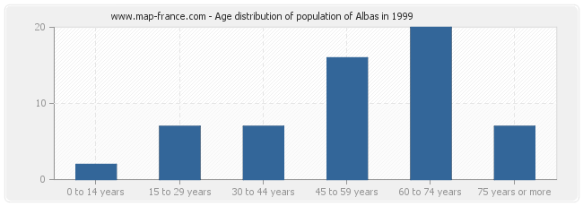 Age distribution of population of Albas in 1999