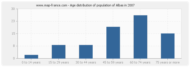 Age distribution of population of Albas in 2007