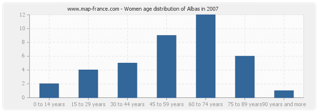 Women age distribution of Albas in 2007