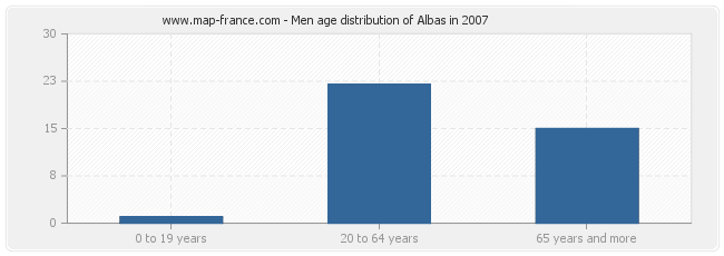 Men age distribution of Albas in 2007