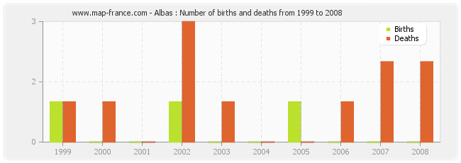 Albas : Number of births and deaths from 1999 to 2008