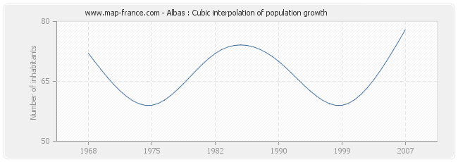 Albas : Cubic interpolation of population growth
