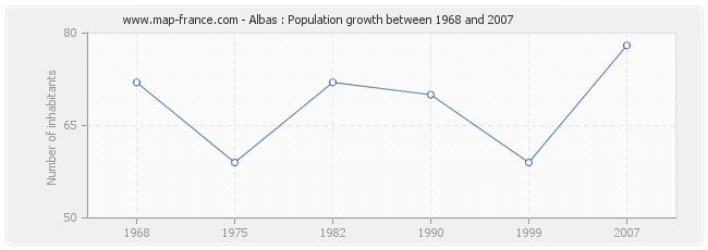 Population Albas