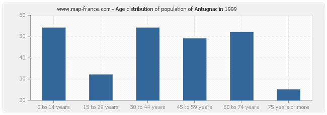 Age distribution of population of Antugnac in 1999