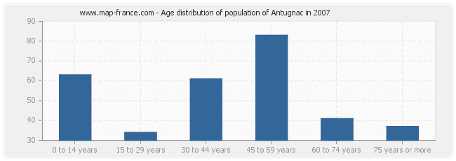Age distribution of population of Antugnac in 2007