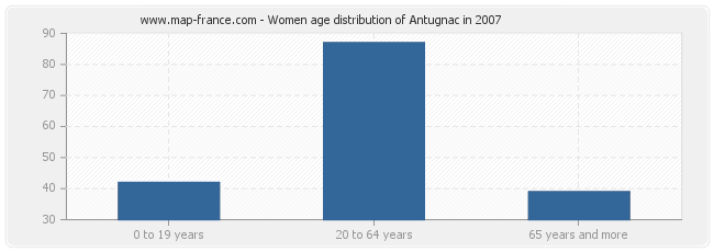 Women age distribution of Antugnac in 2007