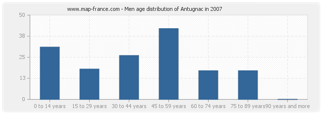 Men age distribution of Antugnac in 2007