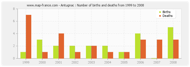 Antugnac : Number of births and deaths from 1999 to 2008