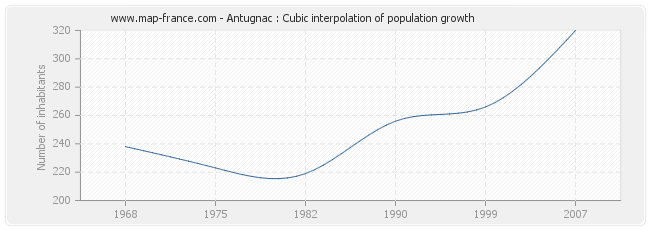 Antugnac : Cubic interpolation of population growth